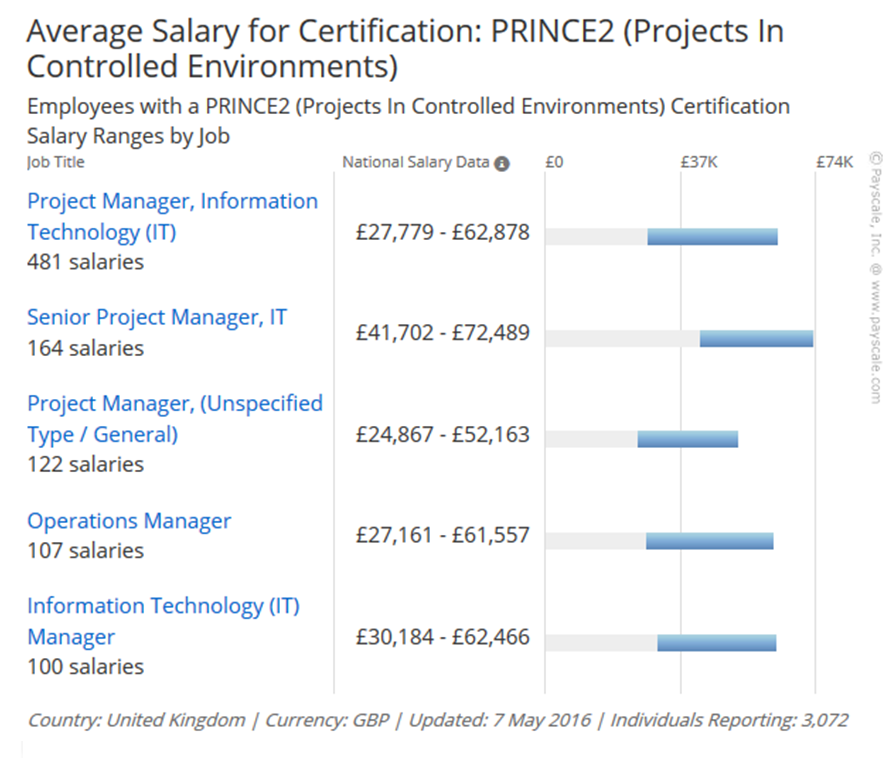 Average PRINCE2 salaries