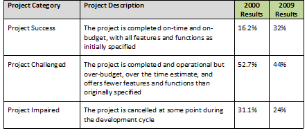 Project-and-Programme-Failure-Statistics1